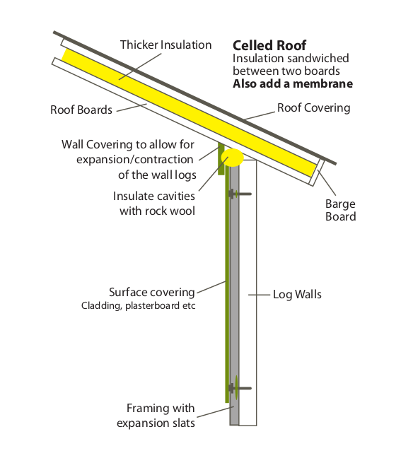 roof insulation between 2 boards