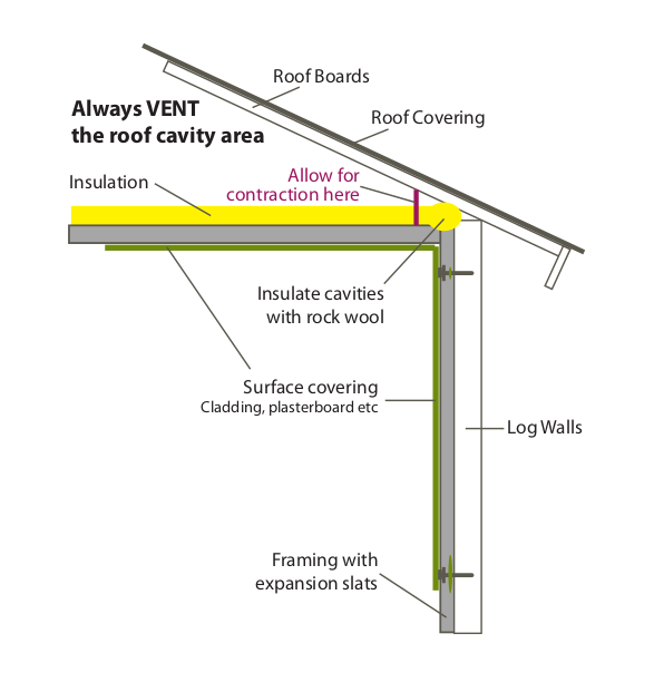 roof insulation inside roof